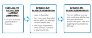 prospective fiance marriage visa
