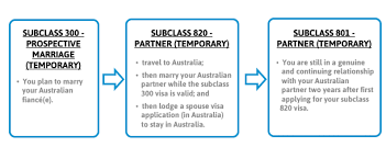 prospective fiance marriage visa
